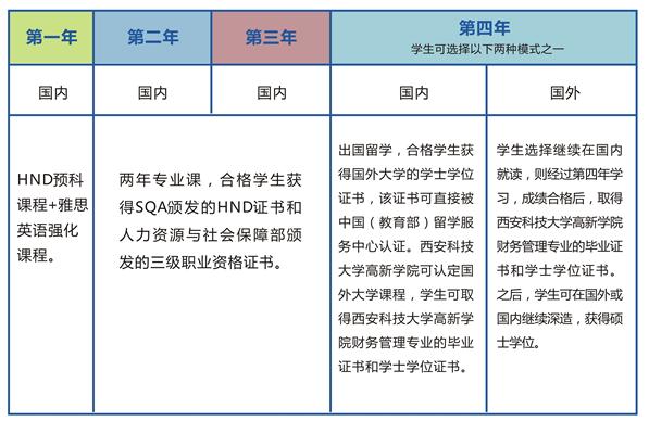西安科技大学高新学院HND项目培养模式